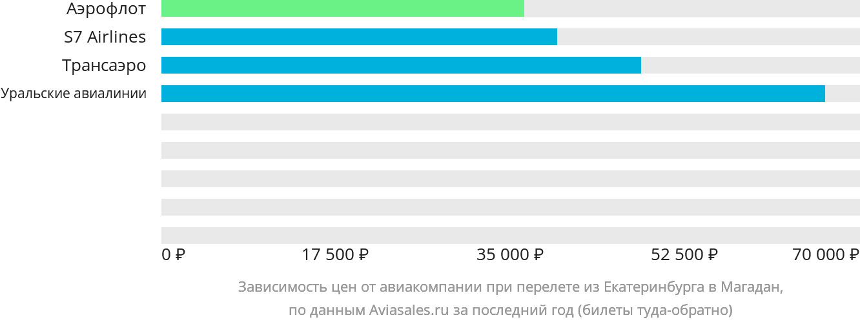 Динамика цен в зависимости от авиакомпании, совершающей перелет из Екатеринбурга в Магадан