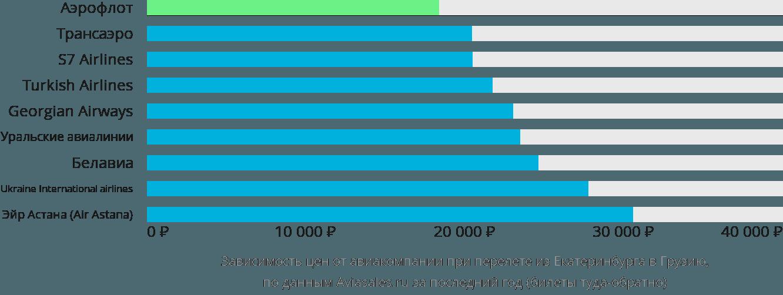 Динамика цен в зависимости от авиакомпании, совершающей перелёт из Екатеринбурга в Грузию