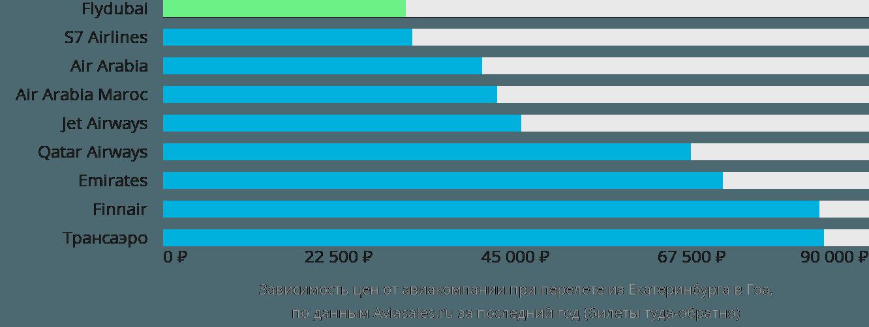 Динамика цен в зависимости от авиакомпании, совершающей перелет из Екатеринбурга в Гоа
