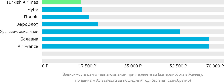 Динамика цен в зависимости от авиакомпании, совершающей перелет из Екатеринбурга в Женеву