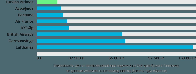 Динамика цен в зависимости от авиакомпании, совершающей перелет из Екатеринбурга в Ганновер
