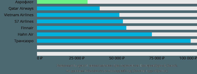 Динамика цен в зависимости от авиакомпании, совершающей перелет из Екатеринбурга в Ханой