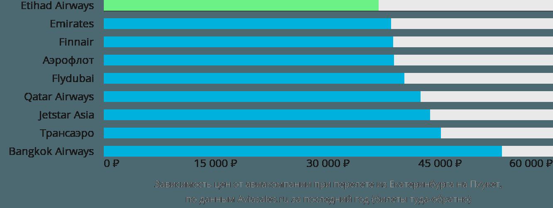 Динамика цен в зависимости от авиакомпании, совершающей перелет из Екатеринбурга на Пхукет