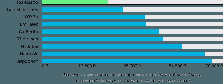 Динамика цен в зависимости от авиакомпании, совершающей перелет из Екатеринбурга в Хургаду