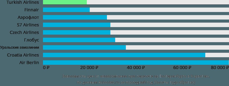 Динамика цен в зависимости от авиакомпании, совершающей перелет из Екатеринбурга в Хорватию