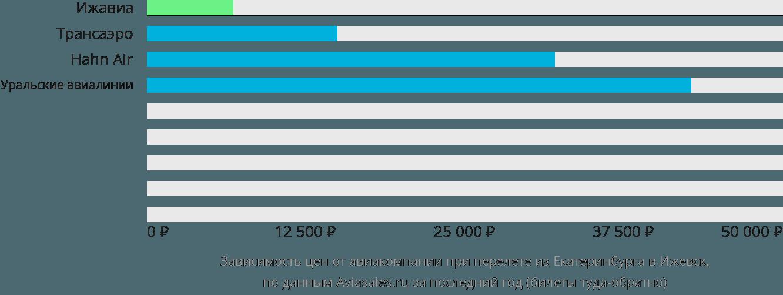 Динамика цен в зависимости от авиакомпании, совершающей перелет из Екатеринбурга в Ижевск