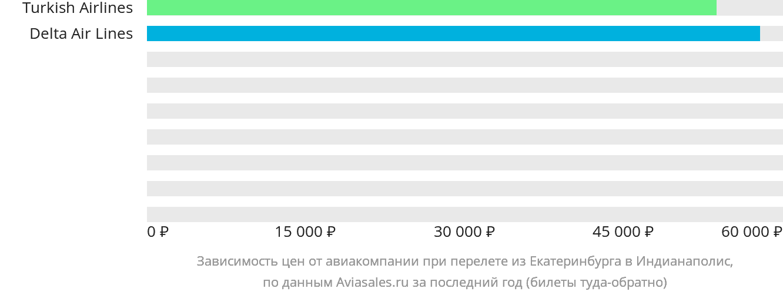 Динамика цен в зависимости от авиакомпании, совершающей перелет из Екатеринбурга в Индианаполис