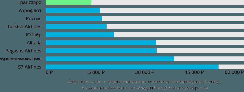 Динамика цен в зависимости от авиакомпании, совершающей перелет из Екатеринбурга в Стамбул