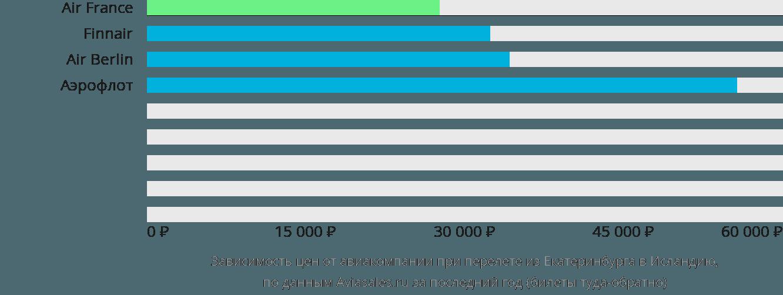 Динамика цен в зависимости от авиакомпании, совершающей перелет из Екатеринбурга в Исландию