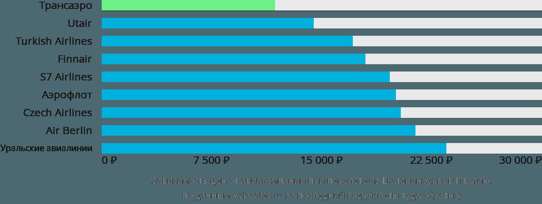 Динамика цен в зависимости от авиакомпании, совершающей перелет из Екатеринбурга в Италию