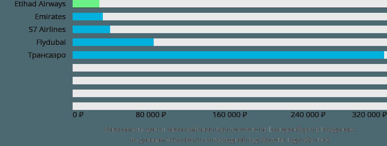 Динамика цен в зависимости от авиакомпании, совершающей перелёт из Екатеринбурга в Иорданию