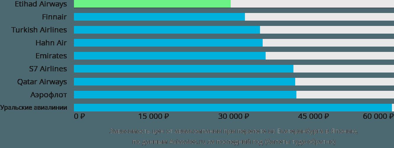 Динамика цен в зависимости от авиакомпании, совершающей перелет из Екатеринбурга в Японию