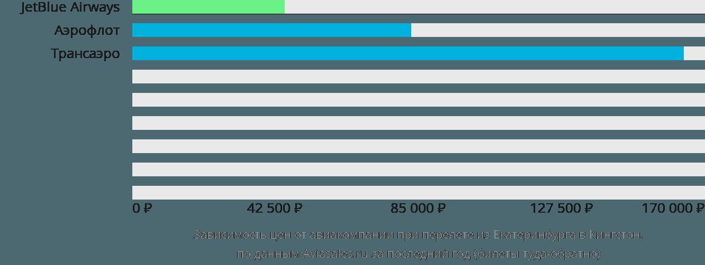 Динамика цен в зависимости от авиакомпании, совершающей перелет из Екатеринбурга в Кингстон