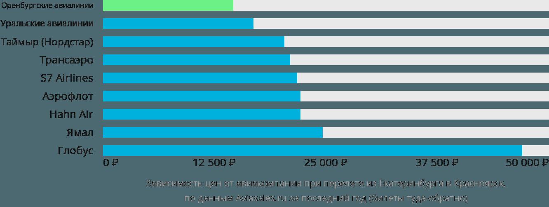 Динамика цен в зависимости от авиакомпании, совершающей перелет из Екатеринбурга в Красноярск