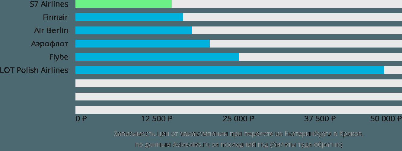 Динамика цен в зависимости от авиакомпании, совершающей перелет из Екатеринбурга в Краков