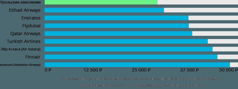 Динамика цен в зависимости от авиакомпании, совершающей перелет из Екатеринбурга в Куала-Лумпур
