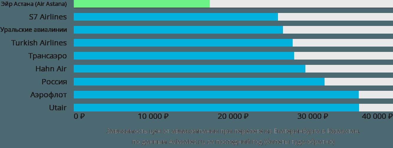 Динамика цен в зависимости от авиакомпании, совершающей перелёт из Екатеринбурга в Казахстан