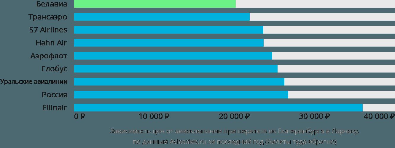 Динамика цен в зависимости от авиакомпании, совершающей перелет из Екатеринбурга в Ларнаку