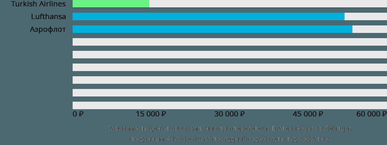 Динамика цен в зависимости от авиакомпании, совершающей перелет из Екатеринбурга в Лейпциг
