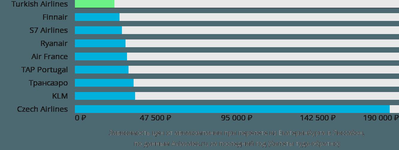 Динамика цен в зависимости от авиакомпании, совершающей перелет из Екатеринбурга в Лиссабон
