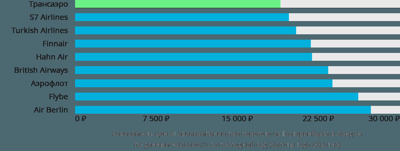 Динамика цен в зависимости от авиакомпании, совершающей перелет из Екатеринбурга в Лондон