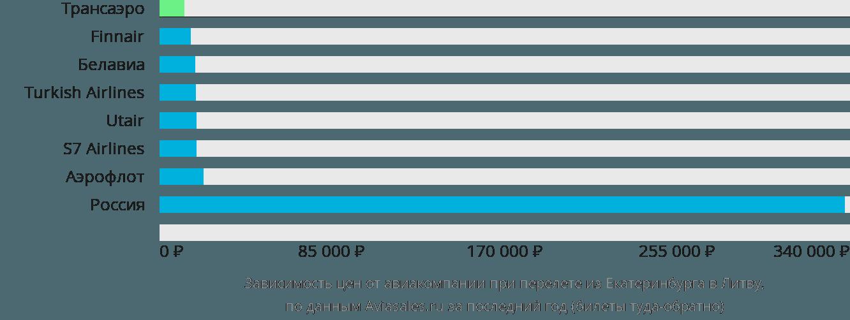 Динамика цен в зависимости от авиакомпании, совершающей перелёт из Екатеринбурга в Литву