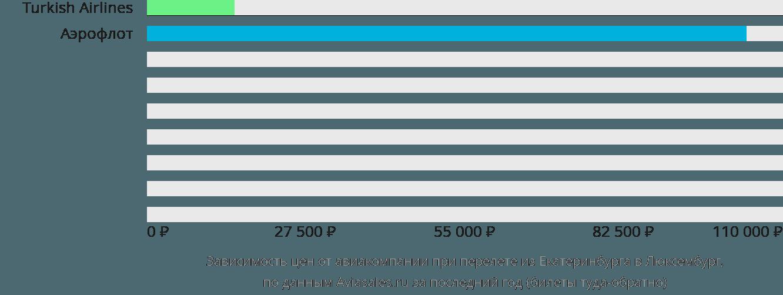 Динамика цен в зависимости от авиакомпании, совершающей перелет из Екатеринбурга в Люксембург