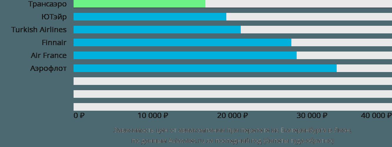 Динамика цен в зависимости от авиакомпании, совершающей перелет из Екатеринбурга в Лион