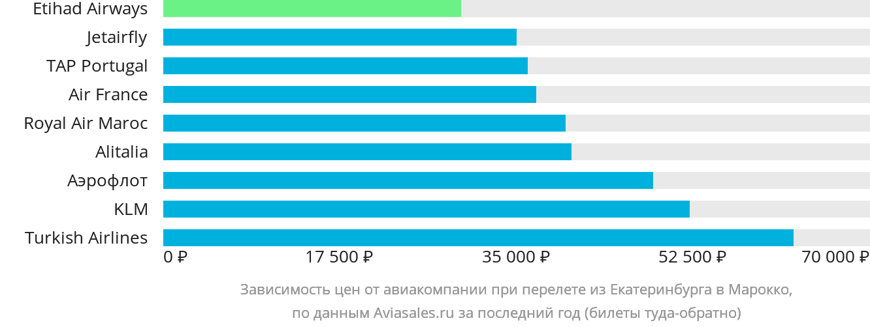 Динамика цен в зависимости от авиакомпании, совершающей перелёт из Екатеринбурга в Марокко