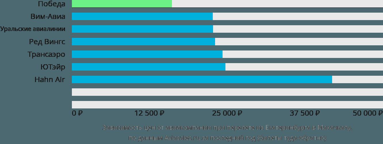Динамика цен в зависимости от авиакомпании, совершающей перелет из Екатеринбурга в Махачкалу
