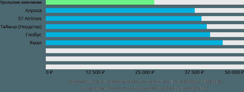 Динамика цен в зависимости от авиакомпании, совершающей перелет из Екатеринбурга в Мирный