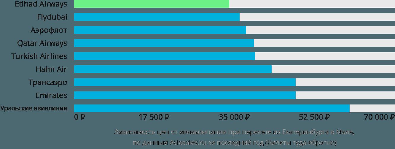 Динамика цен в зависимости от авиакомпании, совершающей перелет из Екатеринбурга в Мале