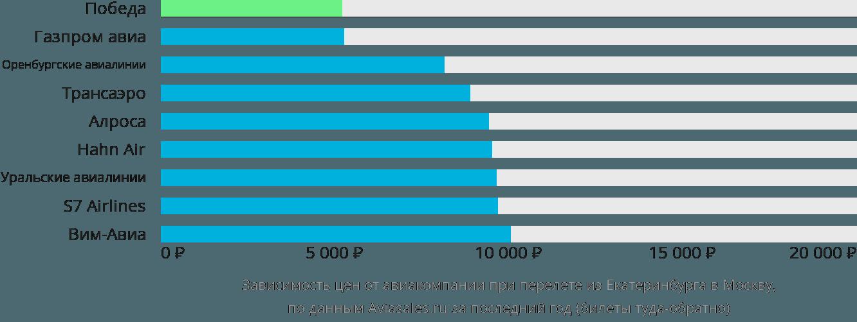 Динамика цен в зависимости от авиакомпании, совершающей перелет из Екатеринбурга в Москву