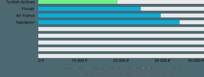 Динамика цен в зависимости от авиакомпании, совершающей перелет из Екатеринбурга в Марсель