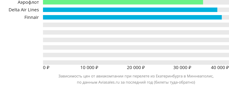 Динамика цен в зависимости от авиакомпании, совершающей перелет из Екатеринбурга в Миннеаполис