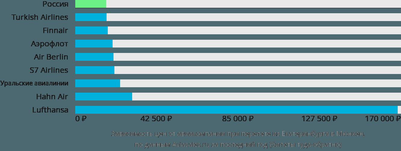 Динамика цен в зависимости от авиакомпании, совершающей перелет из Екатеринбурга в Мюнхен
