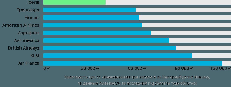Динамика цен в зависимости от авиакомпании, совершающей перелет из Екатеринбурга в Мексику