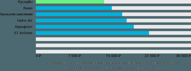 Динамика цен в зависимости от авиакомпании, совершающей перелет из Екатеринбурга в Нижневартовск