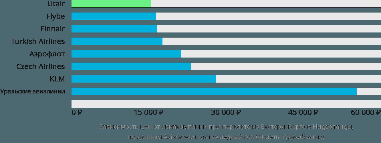 Динамика цен в зависимости от авиакомпании, совершающей перелет из Екатеринбурга в Нидерланды