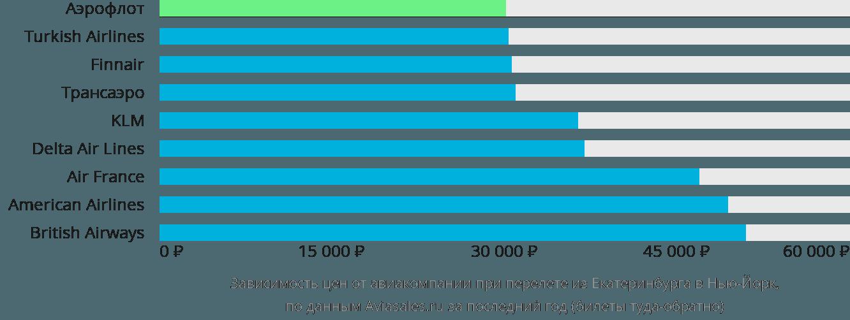 Динамика цен в зависимости от авиакомпании, совершающей перелет из Екатеринбурга в Нью-Йорк
