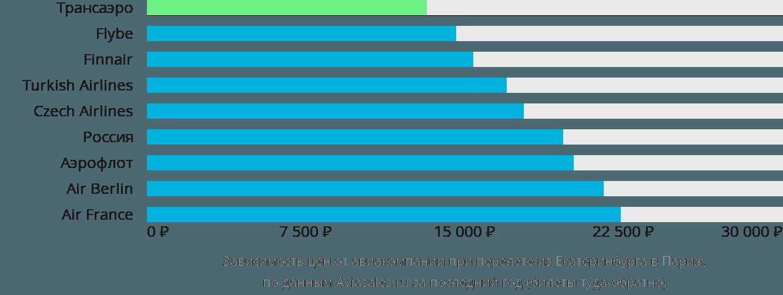Динамика цен в зависимости от авиакомпании, совершающей перелет из Екатеринбурга в Париж