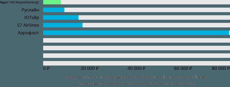 Динамика цен в зависимости от авиакомпании, совершающей перелет из Екатеринбурга в Пермь