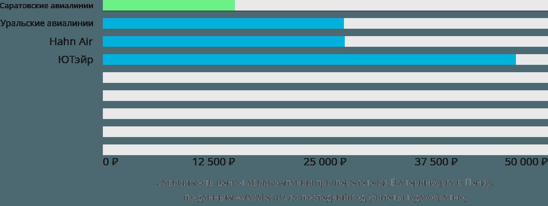Динамика цен в зависимости от авиакомпании, совершающей перелет из Екатеринбурга в Пензу