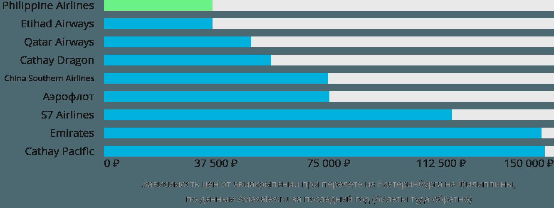 Динамика цен в зависимости от авиакомпании, совершающей перелет из Екатеринбурга на Филиппины