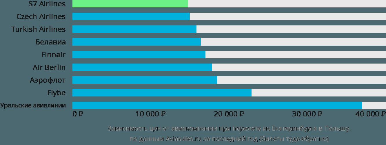 Динамика цен в зависимости от авиакомпании, совершающей перелет из Екатеринбурга в Польшу
