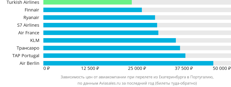 Динамика цен в зависимости от авиакомпании, совершающей перелёт из Екатеринбурга в Португалию