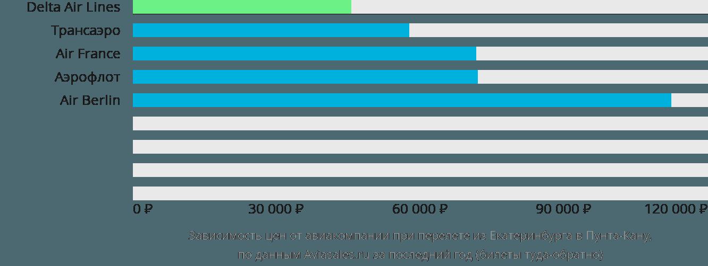 Динамика цен в зависимости от авиакомпании, совершающей перелет из Екатеринбурга в Пунта-Кану