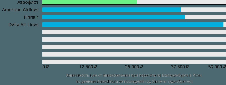 Динамика цен в зависимости от авиакомпании, совершающей перелет из Екатеринбурга в Роли