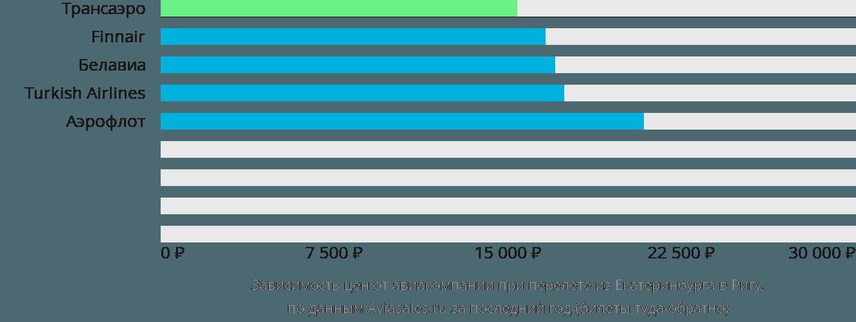 Динамика цен в зависимости от авиакомпании, совершающей перелет из Екатеринбурга в Ригу