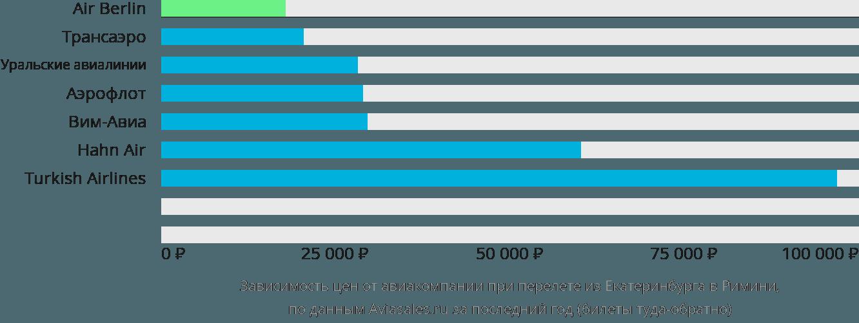 Динамика цен в зависимости от авиакомпании, совершающей перелет из Екатеринбурга в Римини